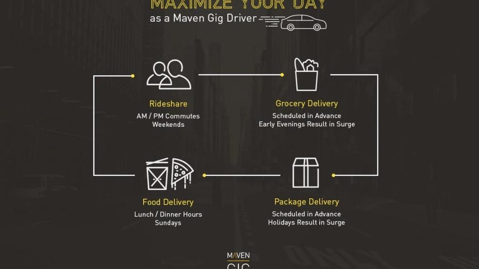 General Motors' Maven Gig expanding to LA, other US cities